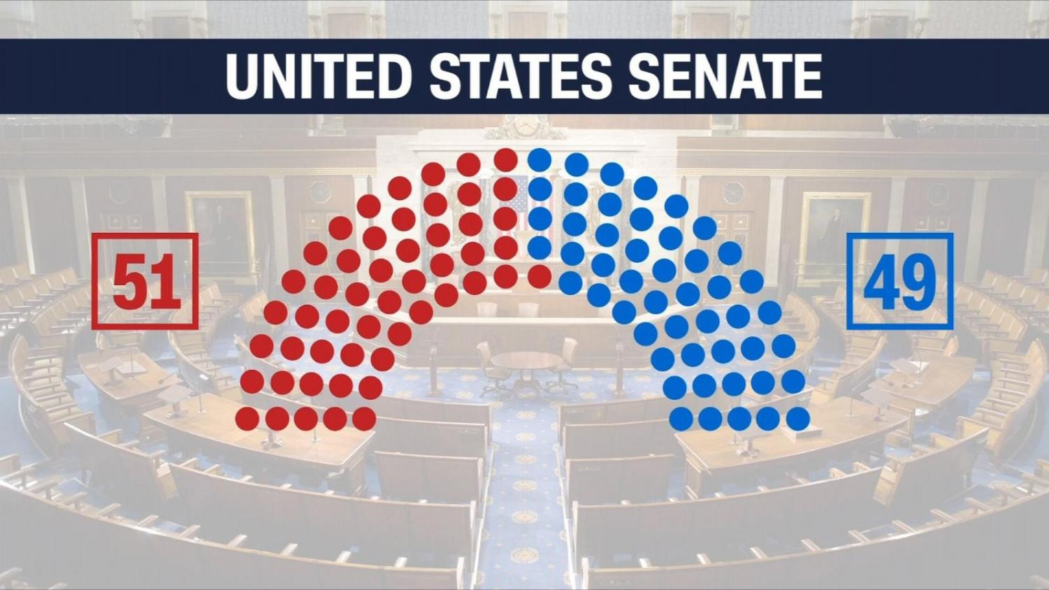 2018 Midterm results for the United States Senate. Photo courtesy of CNN.