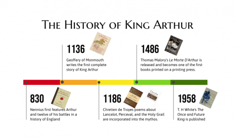 A timeline of stories about King Arthur
