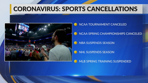 Some examples of the sporting events cancelled due to the coronavirus.