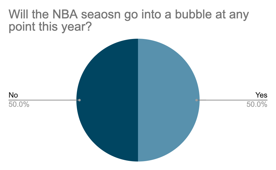 An exclusive KHS survey was conducted to reveal how students feel about the NBA season.